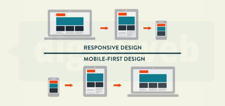 Diseño responsive o mobile first