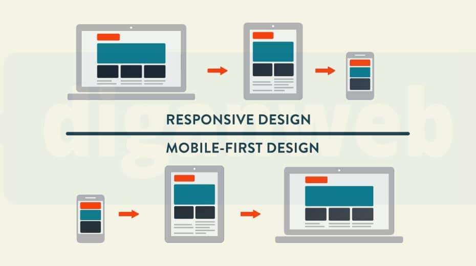 Diseño responsive o mobile first